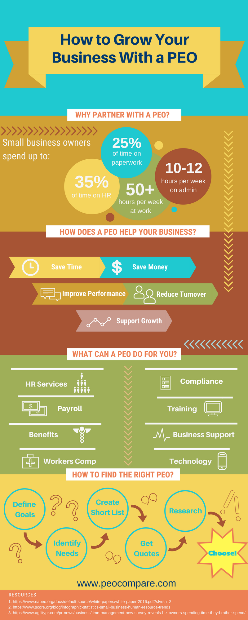 Infographic: Grow Your Business with a PEO